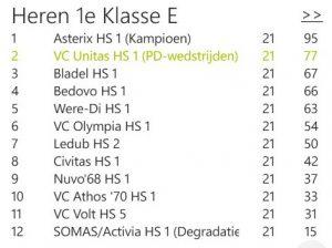 Kampioenen van Boekel !!